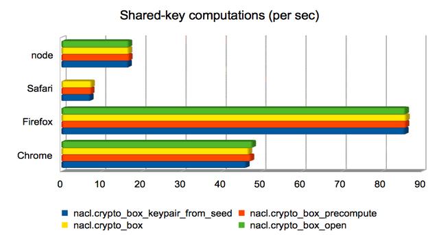 Shared-key computations (per sec)