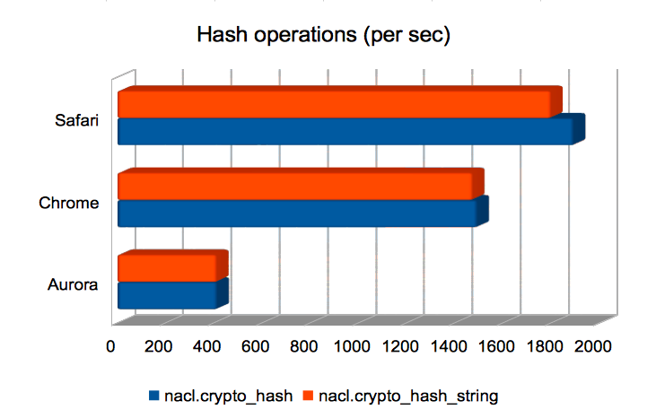 Hash operations (per sec)