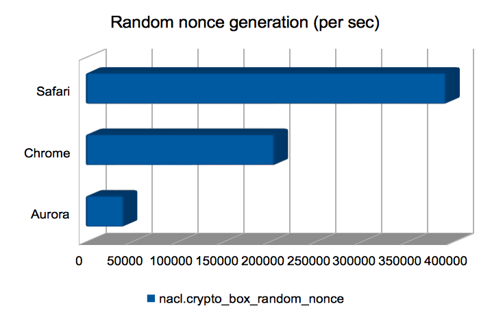 Random nonce generation (per sec)