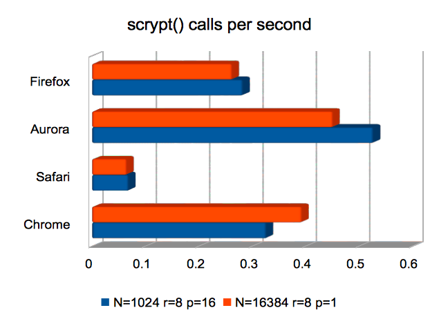 scrypt() calls per second