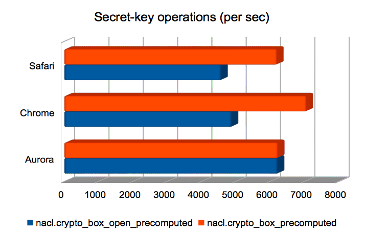 Secret-key operations (per sec)